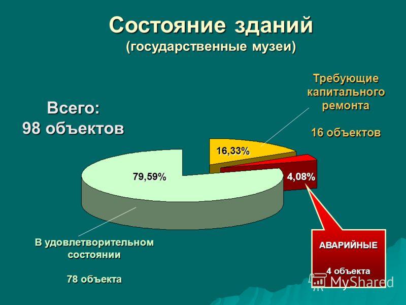 Состояние зданий (государственные музеи) Всего: 98 объектов 79,59% 16,33% АВАРИЙНЫЕ 4 объекта В удовлетворительном состоянии 78 объекта Требующиекапитальногоремонта 16 объектов 4,08%