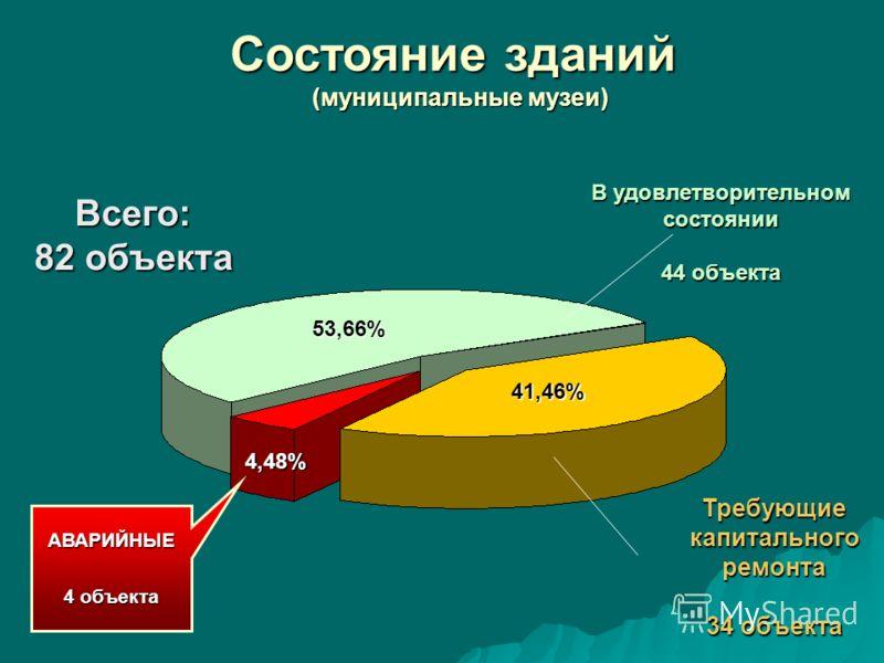 Состояние зданий (муниципальные музеи) Всего: 82 объекта 53,66% 41,46% АВАРИЙНЫЕ 4 объекта В удовлетворительном состоянии 44 объекта Требующиекапитальногоремонта 34 объекта 4,48%