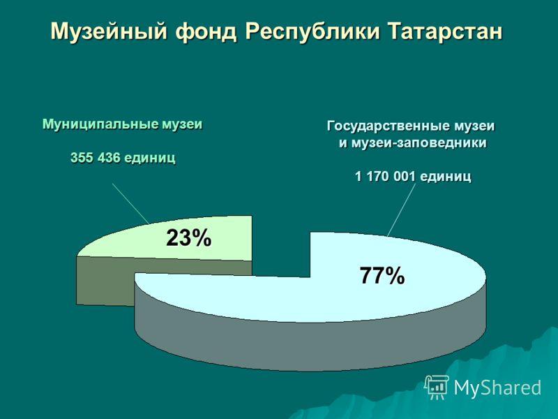 Музейный фонд Республики Татарстан Муниципальные музеи 355 436 единиц Государственные музеи и музеи-заповедники 1 170 001 единиц 77% 23%