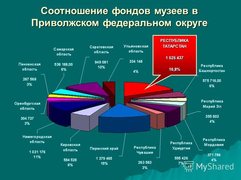 Соотношение фондов музеев в Приволжском федеральном округе РЕСПУБЛИКАТАТАРСТАН 1 525 437 16,8%