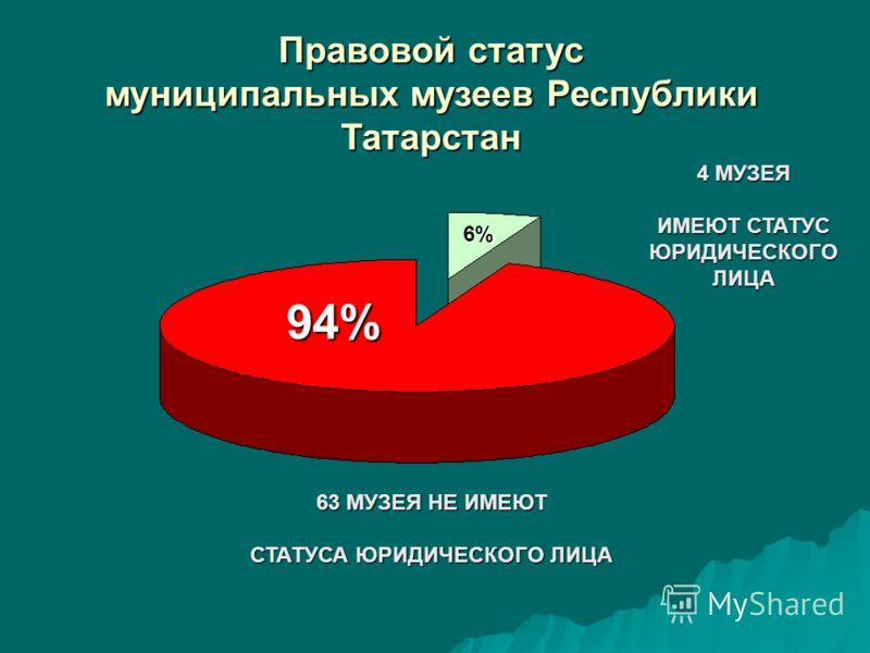 Правовой статус муниципальных музеев Республики Татарстан 4 МУЗЕЯ ИМЕЮТ СТАТУС ЮРИДИЧЕСКОГОЛИЦА 6% 94% 63 МУЗЕЯ НЕ ИМЕЮТ СТАТУСА ЮРИДИЧЕСКОГО ЛИЦА