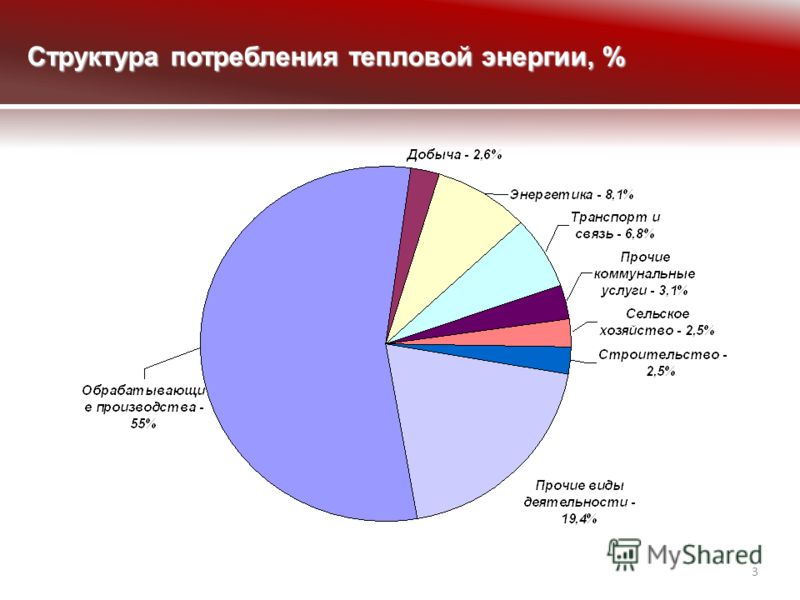 3 Структура потребления тепловой энергии, %