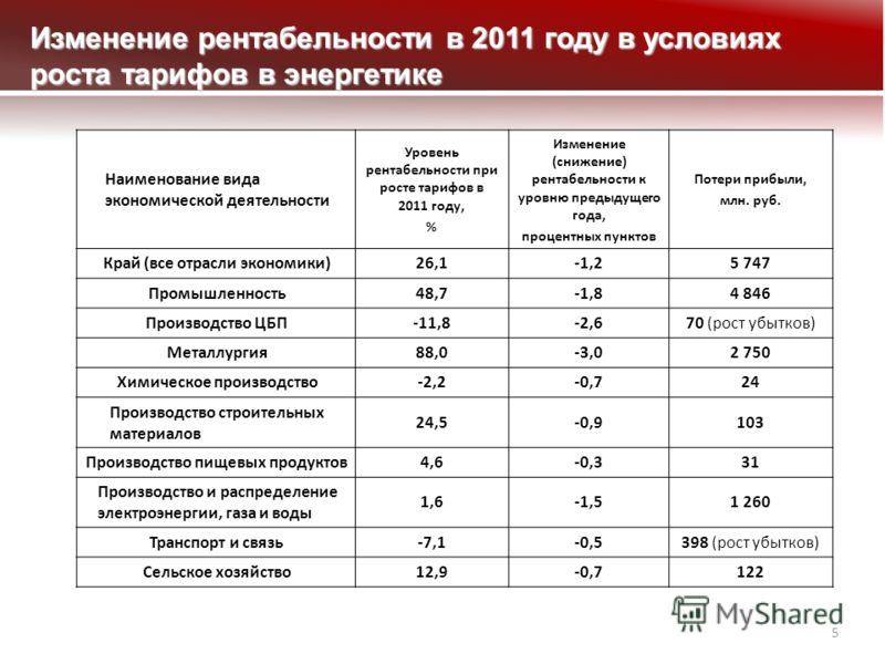 5 Изменение рентабельности в 2011 году в условиях роста тарифов в энергетике Наименование вида экономической деятельности Уровень рентабельности при росте тарифов в 2011 году, % Изменение (снижение) рентабельности к уровню предыдущего года, процентны