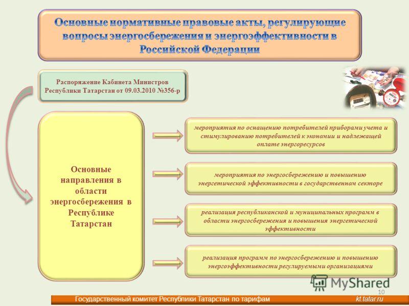 Основные направления в области энергосбережения в Республике Татарстан мероприятия по оснащению потребителей приборами учета и стимулированию потребителей к экономии и надлежащей оплате энергоресурсов мероприятия по энергосбережению и повышению энерг