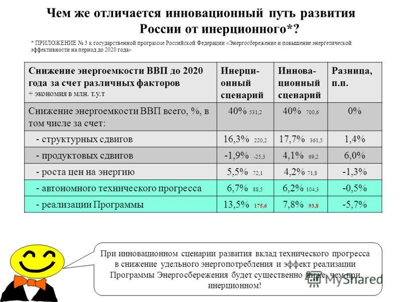 Чем же отличается инновационный путь развития России от инерционного*? При инновационном сценарии развития вклад технического прогресса в снижение удельного энергопотребления и эффект реализации Программы Энергосбережения будет существенно ниже, чем