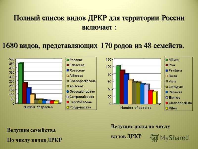 Полный список видов ДРКР для территории России включает : 1680 видов, представляющих 170 родов из 48 семейств. Ведущие семейства По числу видов ДРКР Ведущие роды по числу видов ДРКР