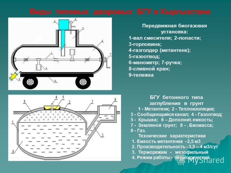 БГУ бетонного типа заглубления в грунт 1 - Метантенк; 2 - Теплоизоляция; 3 - Сообщающийся канал; 4 - Газоотвод; 5 - Крышка; 6 – Дополнит. емкость; 7 - Земляной грунт; 8 -. Биомасса; 9 - Газ. Технические характеристики 1. Емкость метантенка - 2,5 м3 2