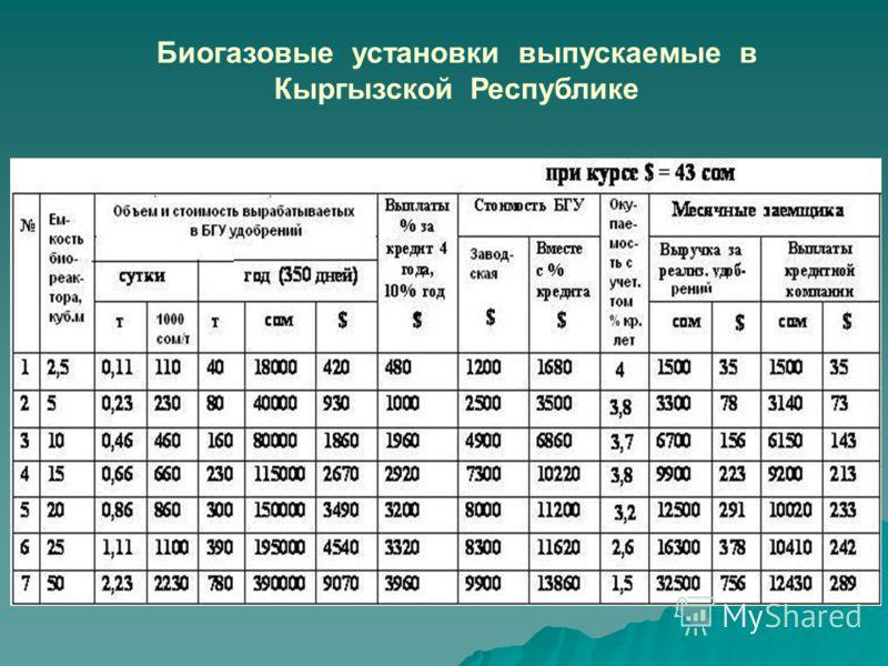 Биогазовые установки выпускаемые в Кыргызской Республике