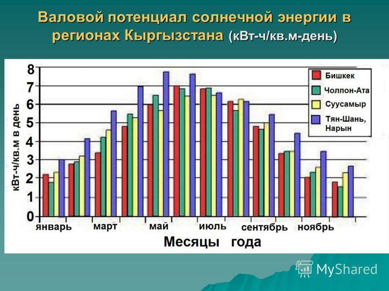 Валовой потенциал солнечной энергии в регионах Кыргызстана (кВт-ч/кв.м-день)