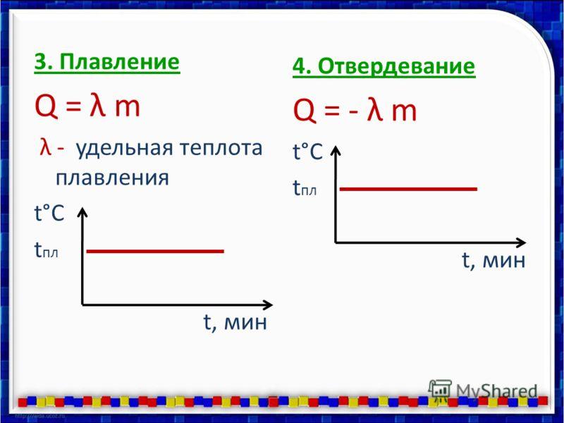 3. Плавление Q = λ m λ - удельная теплота плавления t°C t пл t, мин 4. Отвердевание Q = - λ m t°C t пл t, мин