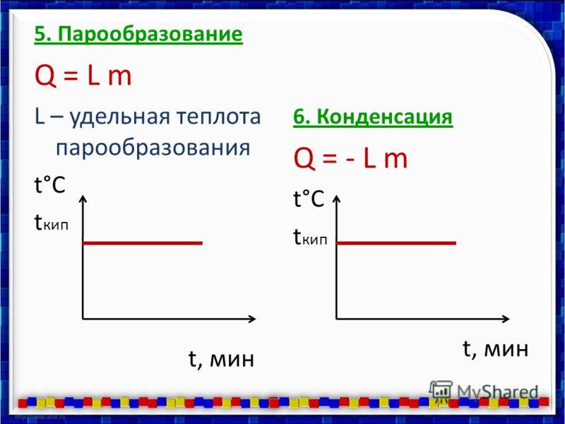5. Парообразование Q = L m L – удельная теплота парообразования t°C t кип t, мин 6. Конденсация Q = - L m t°C t кип t, мин