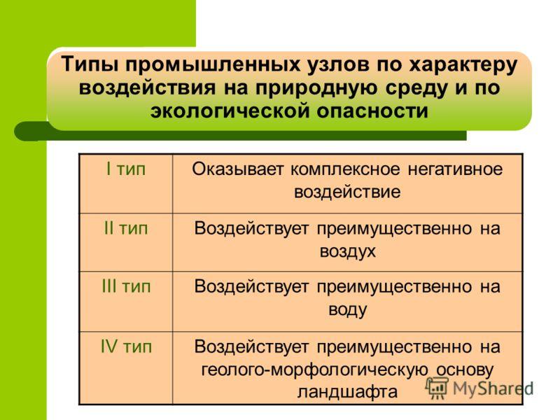 Типы промышленных узлов по характеру воздействия на природную среду и по экологической опасности I типОказывает комплексное негативное воздействие II типВоздействует преимущественно на воздух III типВоздействует преимущественно на воду IV типВоздейст