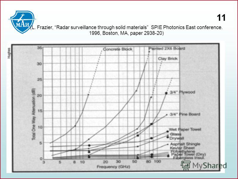 11 (L. Frazier, Radar surveillance through solid materials SPIE Photonics East conference. 1996, Boston, MA, paper 2938-20)
