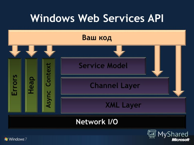 Windows Web Services API Ваш код Network I/O Service Model Channel Layer XML Layer Errors Heap Async Context