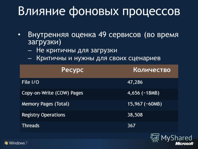 Внутренняя оценка 49 сервисов (во время загрузки) – Не критичны для загрузки – Критичны и нужны для своих сценариев Влияние фоновых процессов РесурсКоличество File I/O47,286 Copy-on-Write (COW) Pages4,656 (~18MB) Memory Pages (Total)15,967 (~60MB) Re