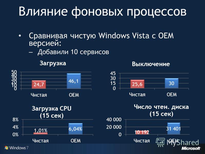 Влияние фоновых процессов Сравнивая чистую Windows Vista с OEM версией: – Добавили 10 сервисов