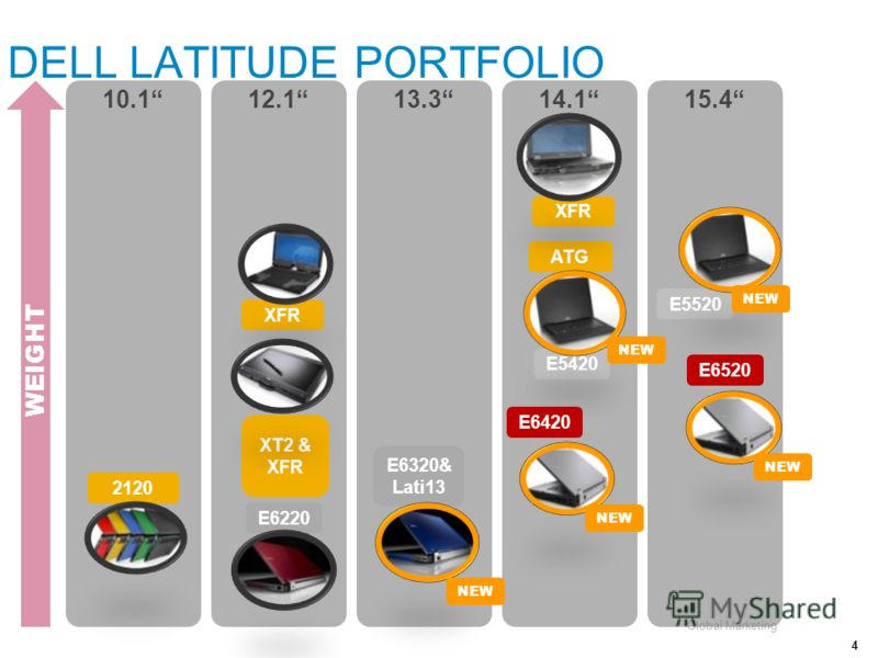 Global Marketing 10.112.113.314.115.4 DELL LATITUDE PORTFOLIO 4 WEIGHT E6220 E5420 ATG XT2 & XFR E5520 E6520 E6420 E6320& Lati13 XFR 2120 XFR NEW