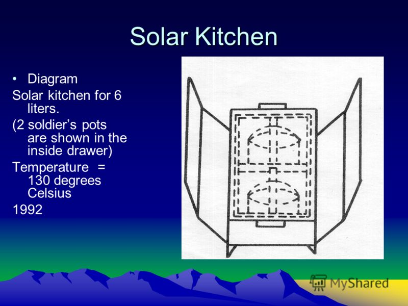 Solar Kitchen Diagram Solar kitchen for 6 liters. (2 soldiers pots are shown in the inside drawer) Temperature = 130 degrees Celsius 1992