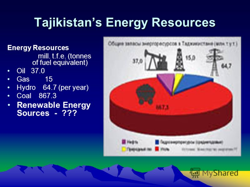 Tajikistans Energy Resources Energy Resources mill. t.f.e. (tonnes of fuel equivalent) Oil 37.0 Gas 15 Hydro 64.7 (per year) Coal 867.3 Renewable Energy Sources - ???