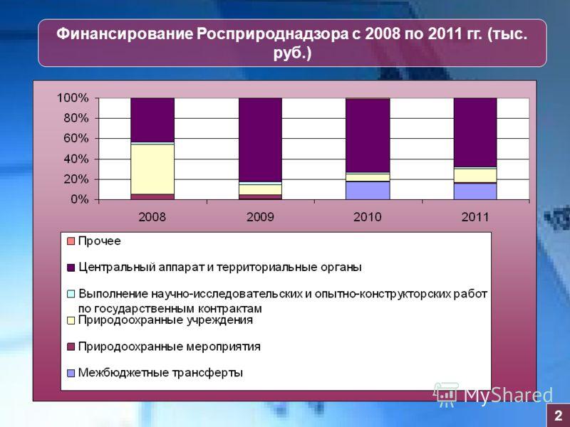 Финансирование Росприроднадзора с 2008 по 2011 гг. (тыс. руб.) 2