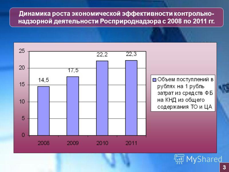 Динамика роста экономической эффективности контрольно- надзорной деятельности Росприроднадзора с 2008 по 2011 гг. 3