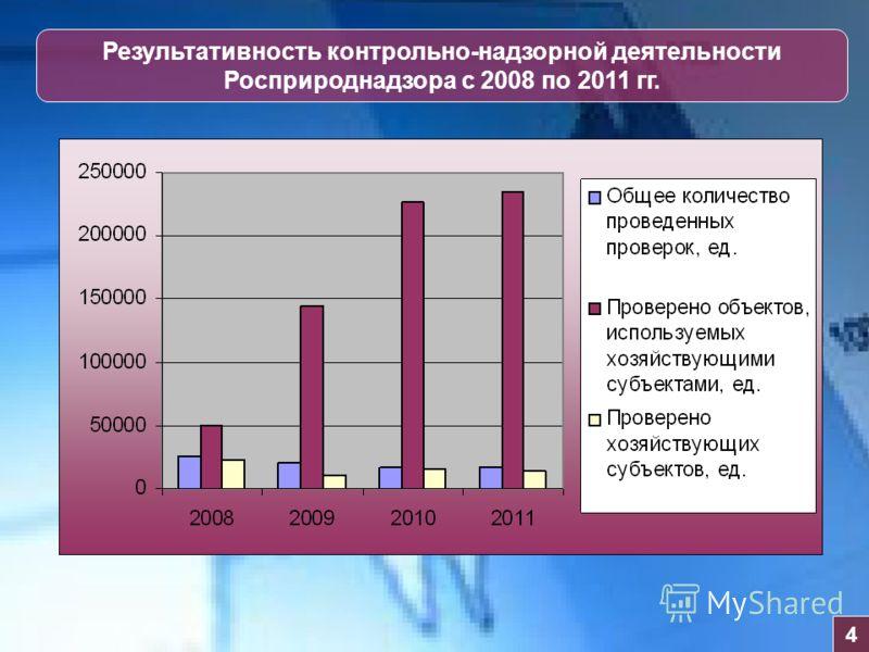 Результативность контрольно-надзорной деятельности Росприроднадзора с 2008 по 2011 гг. 4