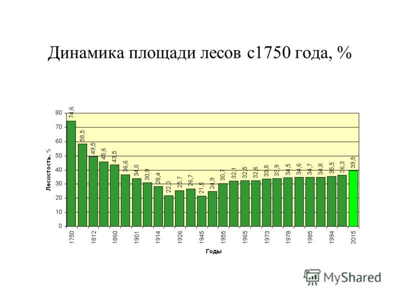 Динамика площади лесов с1750 года, %