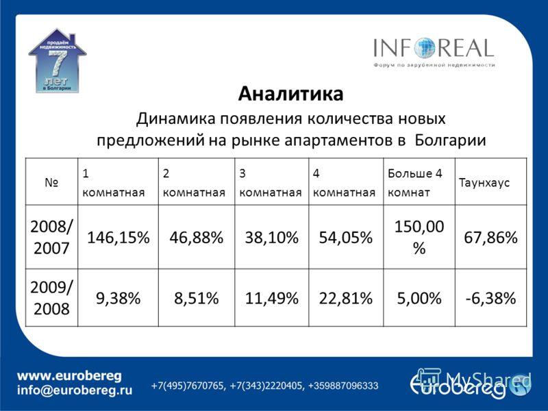 Аналитика Динамика появления количества новых предложений на рынке апартаментов в Болгарии 1 комнатная 2 комнатная 3 комнатная 4 комнатная Больше 4 комнат Таунхаус 2008/ 2007 146,15%46,88%38,10%54,05% 150,00 % 67,86% 2009/ 2008 9,38%8,51%11,49%22,81%