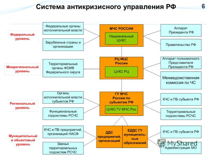 Система антикризисного управления РФ 6