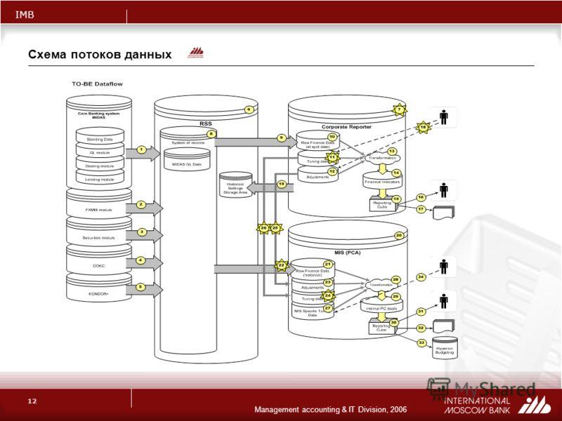 IMB Management accounting & IT Division, 2006 12 Схема потоков данных