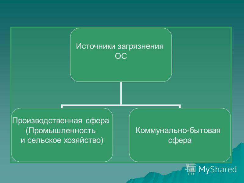 Источники загрязнения ОС Производственная сфера (Промышленность и сельское хозяйство) Коммунально-бытовая сфера