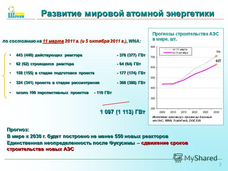 3 Развитие мировой атомной энергетики 443 (440) действующих реактора - 378 (377) ГВт443 (440) действующих реактора - 378 (377) ГВт 62 (62) строящихся реактора - 64 (64) ГВт62 (62) строящихся реактора - 64 (64) ГВт 158 (155) в стадии подготовки проект