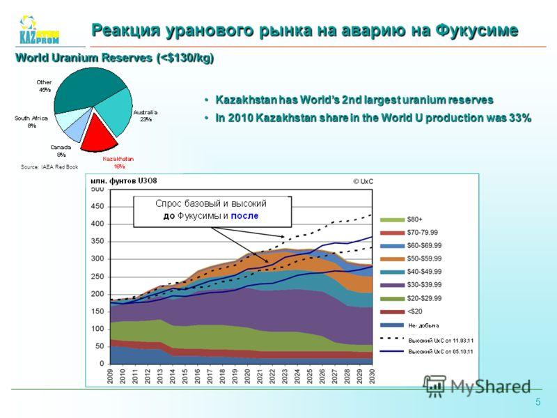 5 Реакция уранового рынка на аварию на Фукусиме World Uranium Reserves (