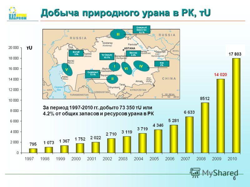 6 e Добыча природного урана в РК, тU 17 803 За период 1997-2010 гг. добыто 73 350 тU или 4.2% от общих запасов и ресурсов урана в РК