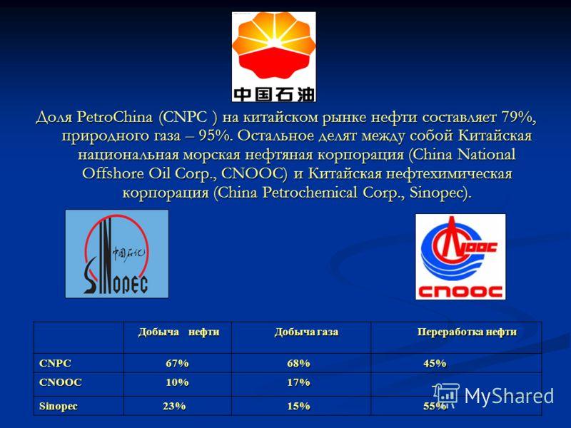 Доля PetroChina ( ) на китайском рынке нефти составляет 79%, природного газа – 95%. Остальное делят между собой Китайская национальная морская нефтяная корпорация (China National Offshore Oil Corp., CNOOC) и Китайская нефтехимическая корпорация (Chin