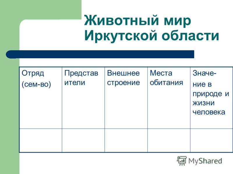 Животный мир Иркутской области Отряд (сем-во) Представ ители Внешнее строение Места обитания Значе- ние в природе и жизни человека