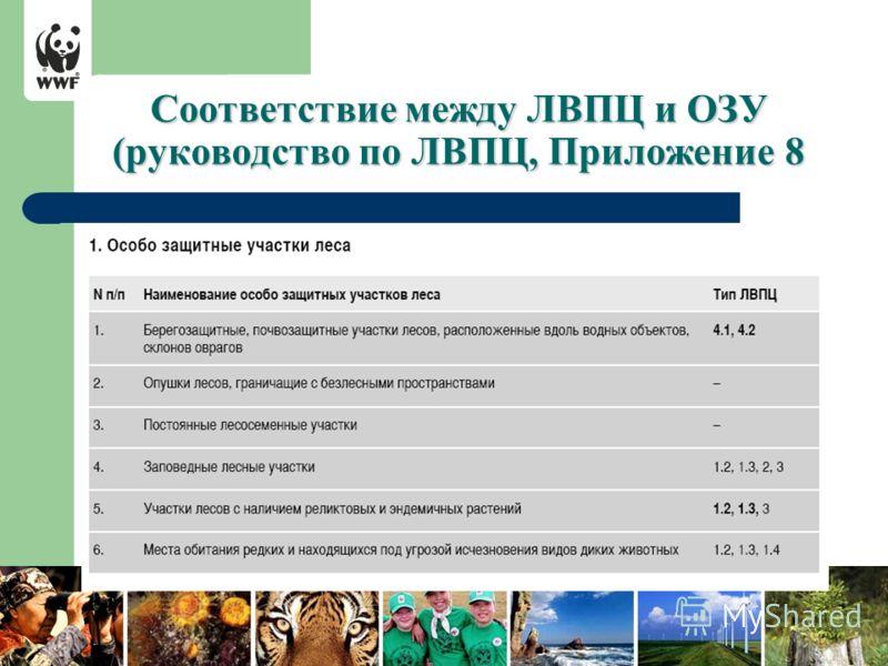 Соответствие между ЛВПЦ и ОЗУ (руководство по ЛВПЦ, Приложение 8