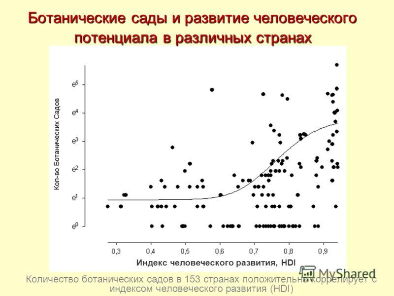 Количество ботанических садов в 153 странах положительно коррелирует с индексом человеческого развития (HDI) Индекс человеческого развития, HDI Ботанические сады и развитие человеческого потенциала в различных странах