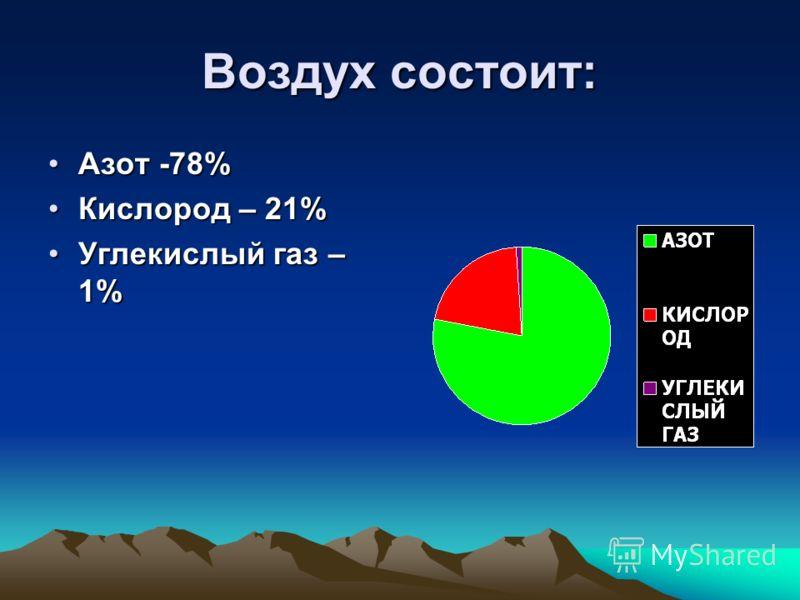 Воздух состоит: Азот -78%Азот -78% Кислород – 21%Кислород – 21% Углекислый газ – 1%Углекислый газ – 1%