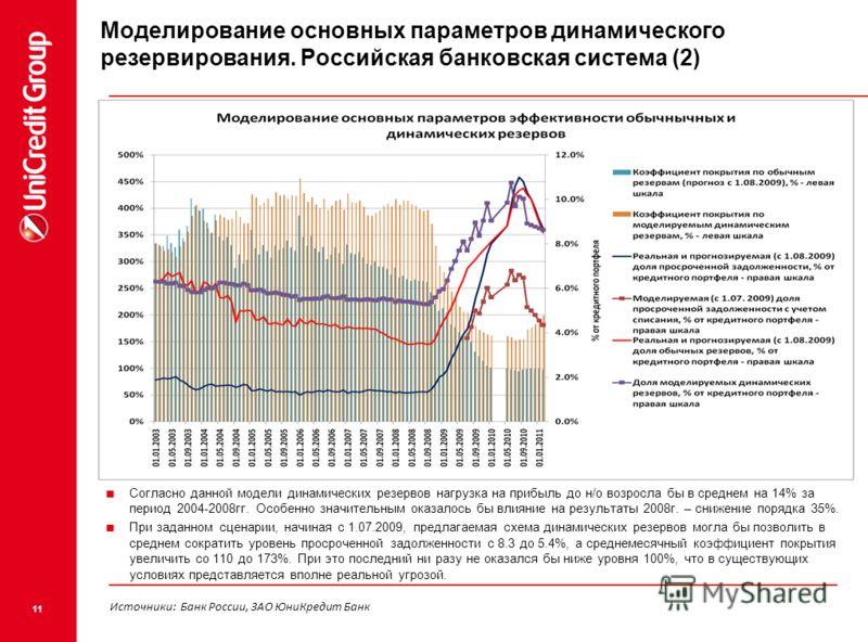 11 Моделирование основных параметров динамического резервирования. Российская банковская система (2) Согласно данной модели динамических резервов нагрузка на прибыль до н/о возросла бы в среднем на 14% за период 2004-2008гг. Особенно значительным ока
