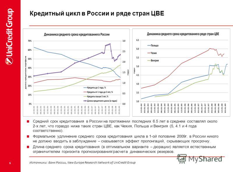 5 Кредитный цикл в России и ряде стран ЦВЕ Средний срок кредитования в России на протяжении последних 6.5 лет в среднем составлял около 2-х лет, что гораздо ниже таких стран ЦВЕ, как Чехия, Польша и Венгрия (5, 4.1 и 4 года соответственно). Формально