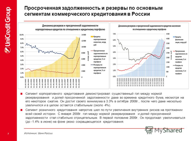 7 Просроченная задолженность и резервы по основным сегментам коммерческого кредитования в России Сегмент корпоративного кредитования демонстрировал существенный гэп между нормой резервирования и долей просроченной задолженности даже во времена кредит