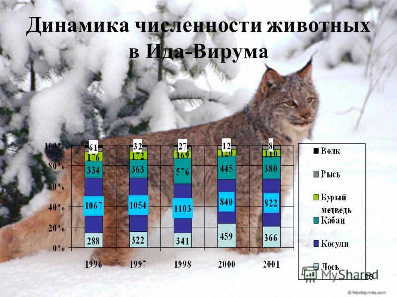 26 Динамика численности животных в Ида-Вирума