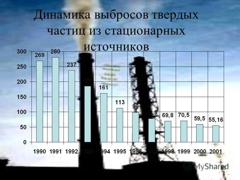 35 Динамика выбросов твердых частиц из стационарных источников