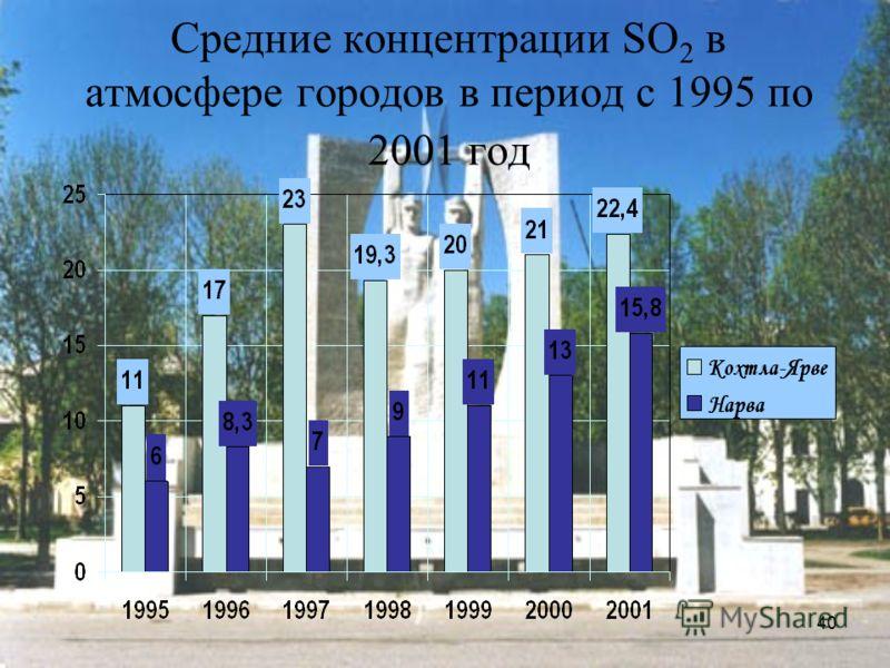40 Средние концентрации SO 2 в атмосфере городов в период с 1995 по 2001 год