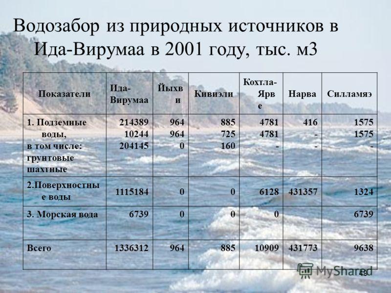 49 Водозабор из природных источников в Ида-Вирумаа в 2001 году, тыс. м3 Показатели Ида- Вирумаа Йыхв и Кивиэли Кохтла- Ярв е НарваСилламяэ 1. Подземные воды, в том числе: грунтовые шахтные 214389 10244 204145 964 0 885 725 160 4781 - 416 - 1575 - 2.П