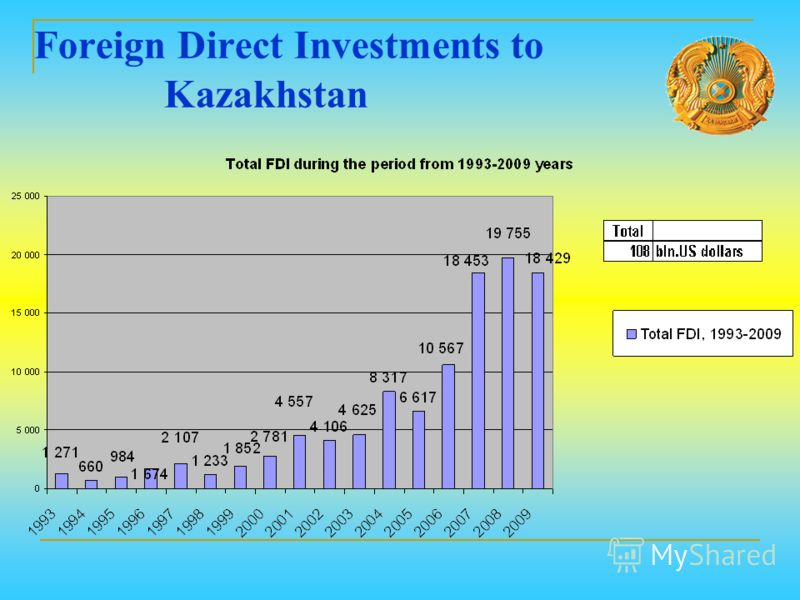 Foreign Direct Investments to Kazakhstan