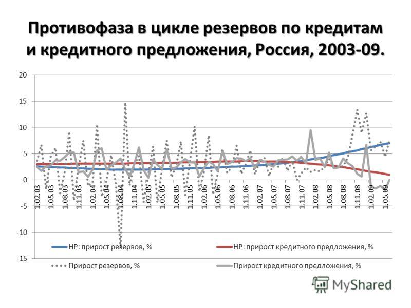 Противофаза в цикле резервов по кредитам и кредитного предложения, Россия, 2003-09.