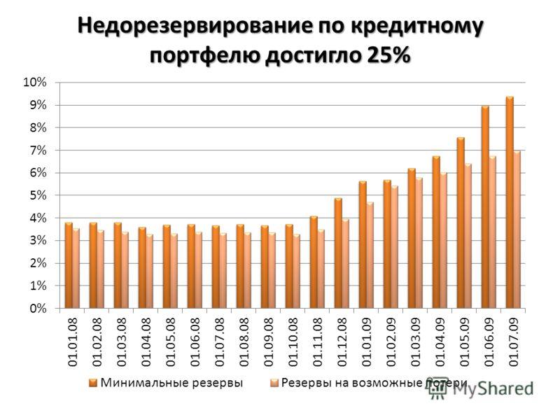 Недорезервирование по кредитному портфелю достигло 25%