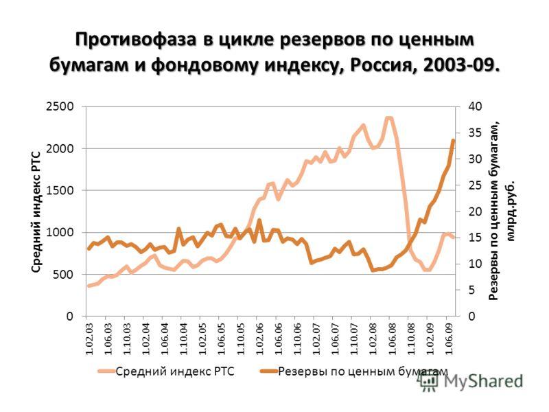 Противофаза в цикле резервов по ценным бумагам и фондовому индексу, Россия, 2003-09.